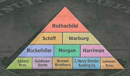 rothschild piramide