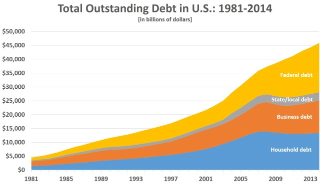 Area-chart-of-Total-US-Debt