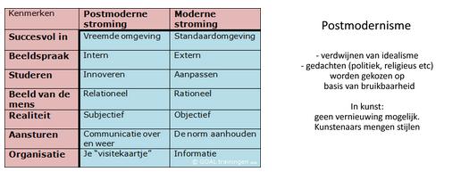 modernisme.PNG