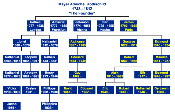 rothschild family tree.PNG