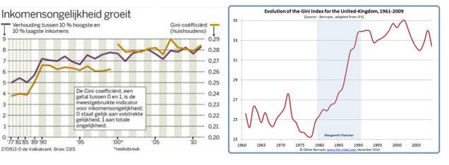 inkomensongelijkheid groeit.PNG